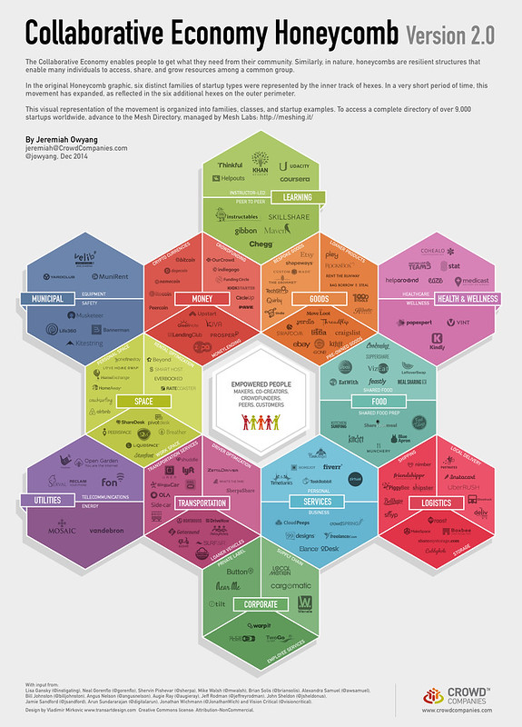 Collaborative Economy Honeycomb 2 (Fuente: http://www.web-strategist.com/blog/2014/12/07/collaborative-economy-honeycomb-2-watch-it-grow/)