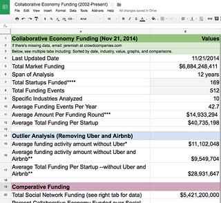 Massive Spreadsheet: Collaborative Economy Funding | Web Strategy by