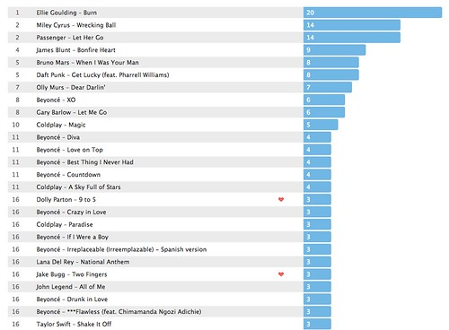Last.fm charts 2014: My Top 20 Tracks