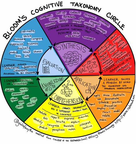 Bloom's Cognitive Taxonomy Circle v2