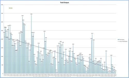 Fistula output through 2014-12-01