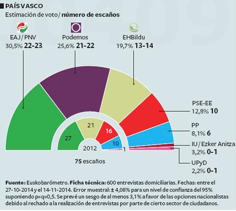 14l27 Euskobarómetro EPaís Podemos irrumpe en el País Vasco