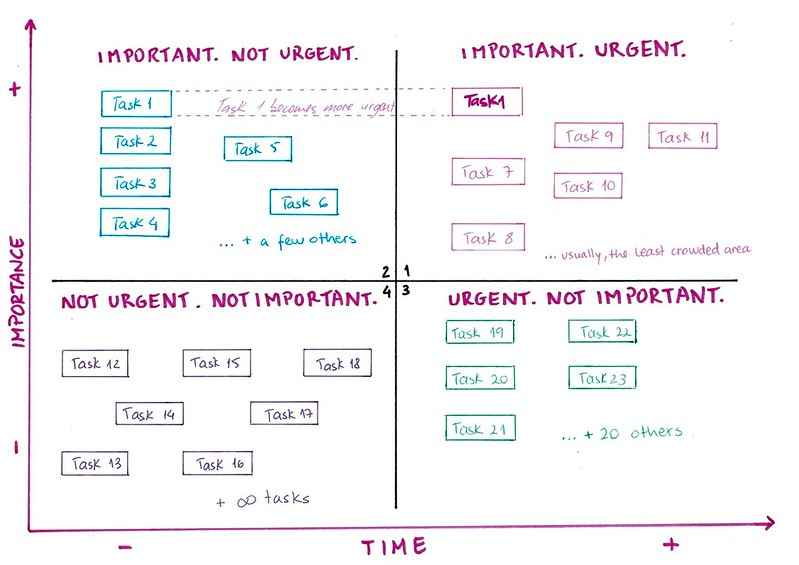 the difference between urgent and important things – MetaBroadcast
