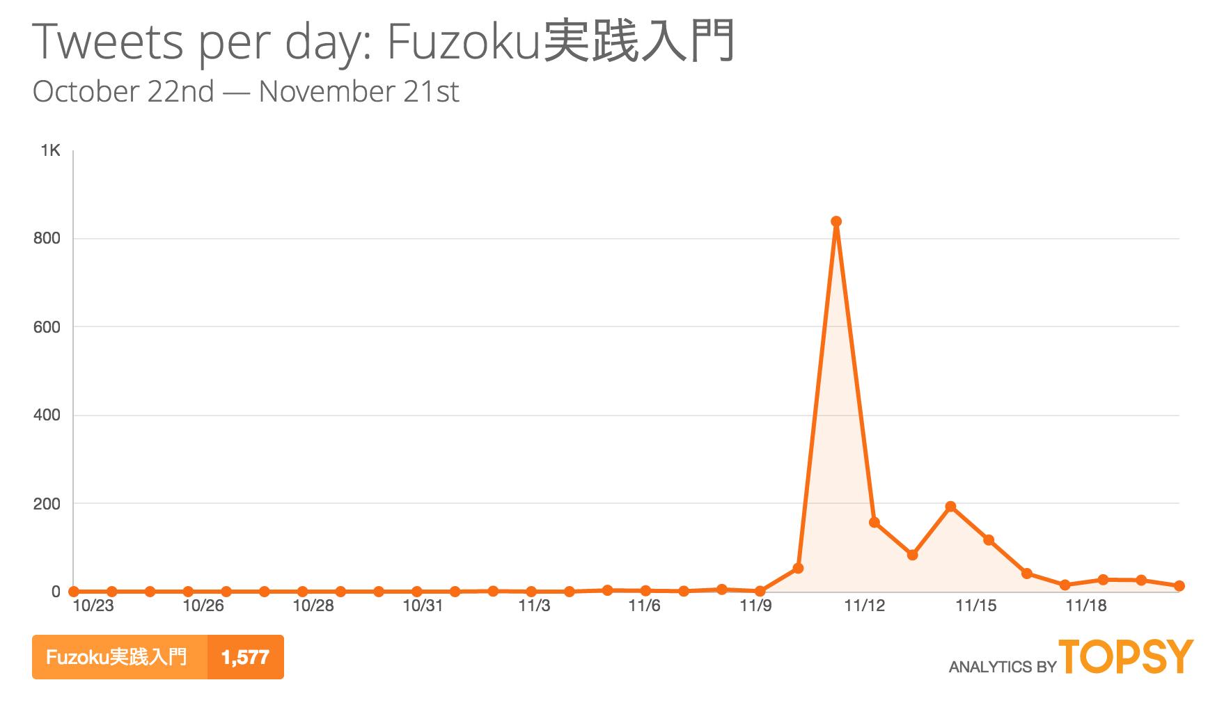 『Fuzoku実践入門』言及数 by Topsy