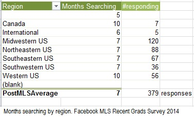 months searching for librarian job, by region.