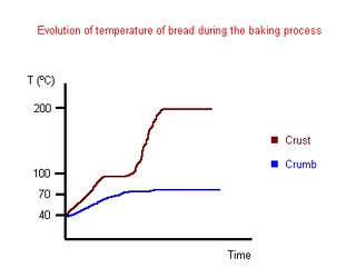 BreadGraph