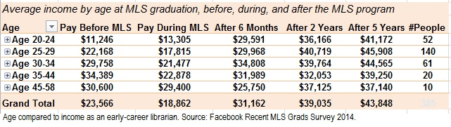 Average income by librarians' age at MLS graduation, before, during, and after MLS program.