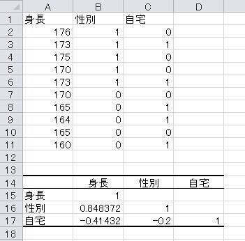 エクセルで相関を計算