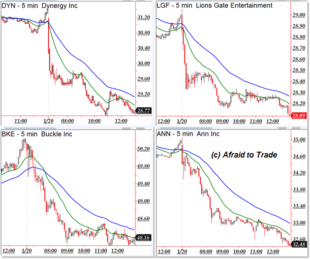 afraid to trade
