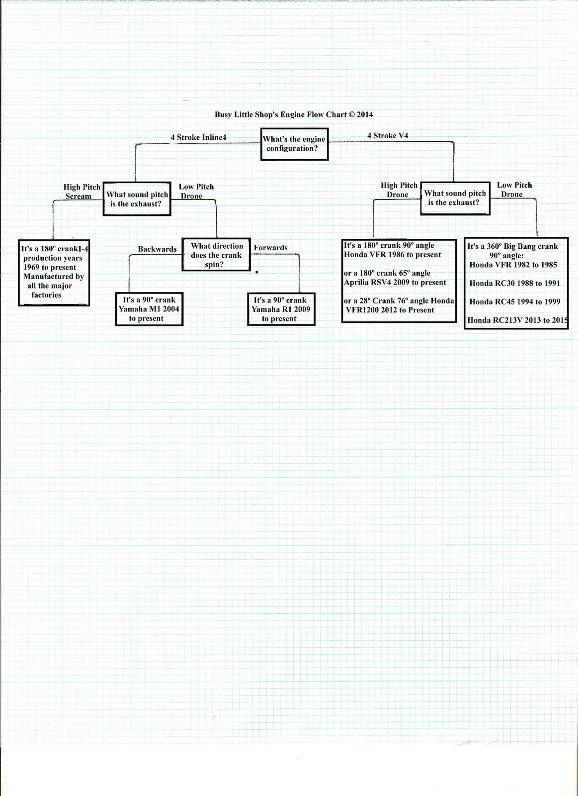 15822818501_99c824bff6_h engine flow chart bob is the oil guy