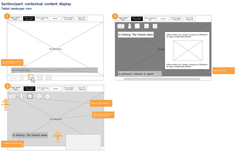 wireframe for content display
