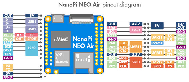 FriendlyARM NanoPi NEO AIR