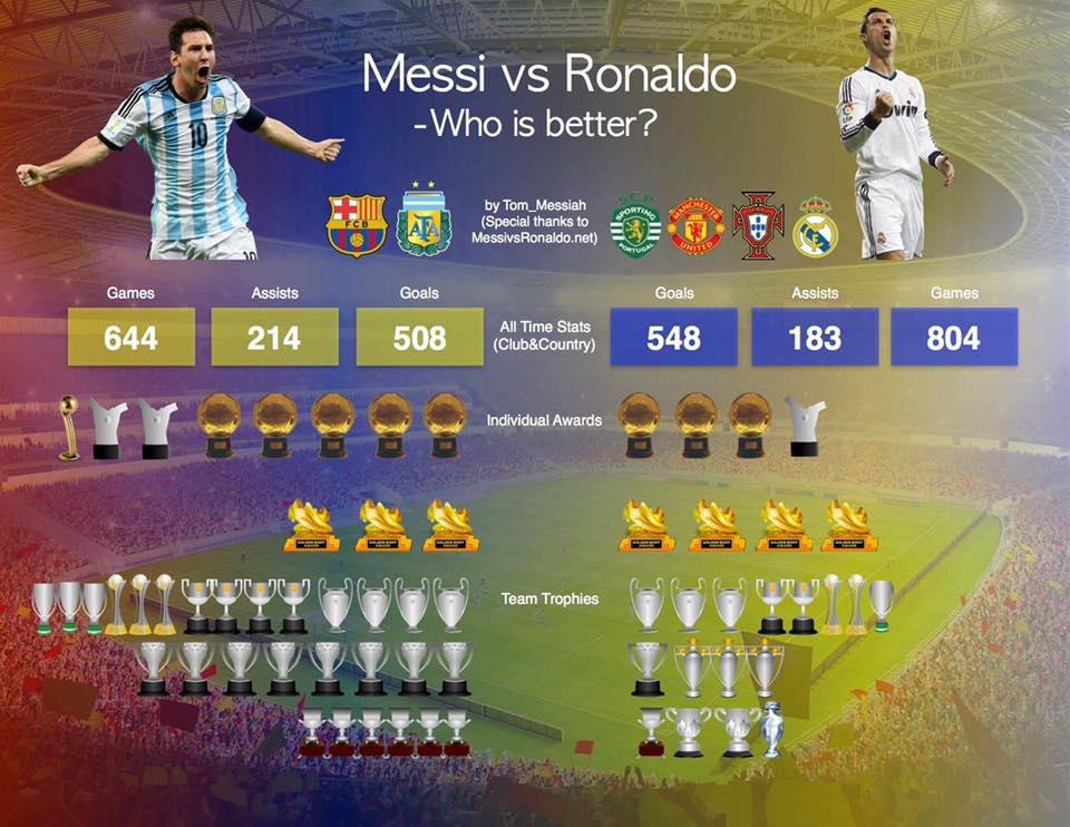 Messi vs Ronaldo ! Who is better ? - Football - Sport.net