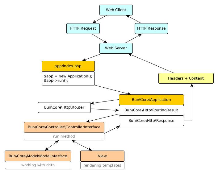 Bun Framework Runtime