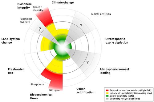 Schematic of planetary boundaries