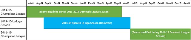 champions league vs la liga schedule