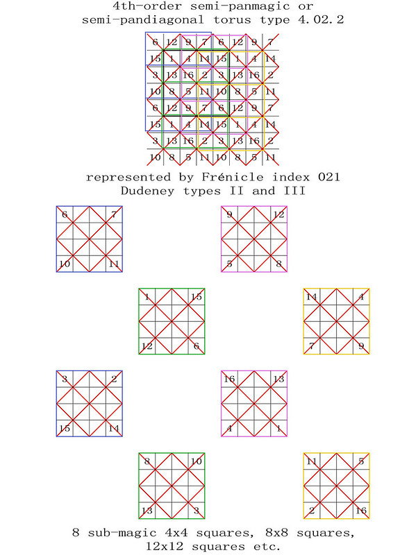order 4 magic torus type T4.02.2 semi-pandiagonal sub-magic 4x4 squares