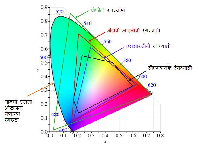 ColorSpaceComparison