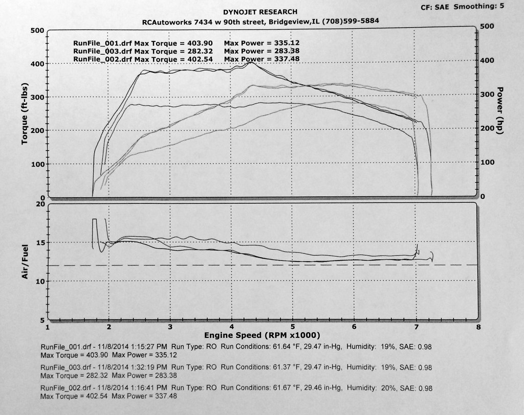 Dyno results fbo 335i with ptf e tune and 93 oct fbo 335i n54 dyno ptf tune pooptronica Choice Image