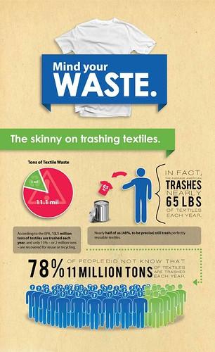 每位美國人平均一年丟掉65磅的衣服。(圖片來源:usagain.com)