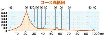shimanto-Course-2