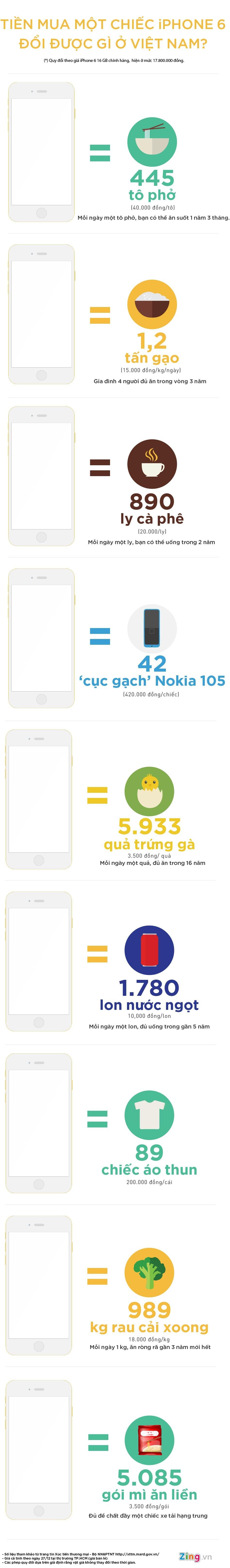 Infographic - Một Chiếc iPhone 6 Có Giá Trị Quy Đổi Như Thế Nào?