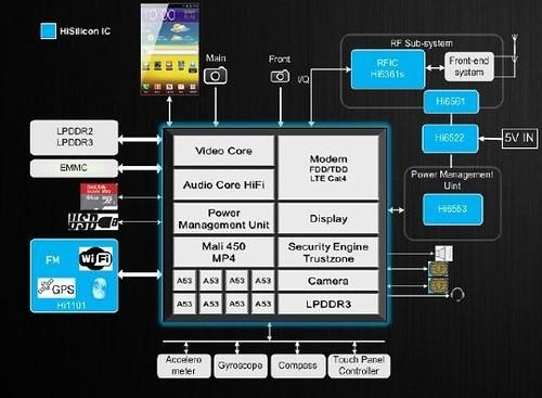 Huawei Kirin 620