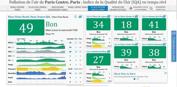 空污網站即時視覺化的呈現巴黎地區空氣品質。圖片來源:Gennevilliers, Paris Air Pollution