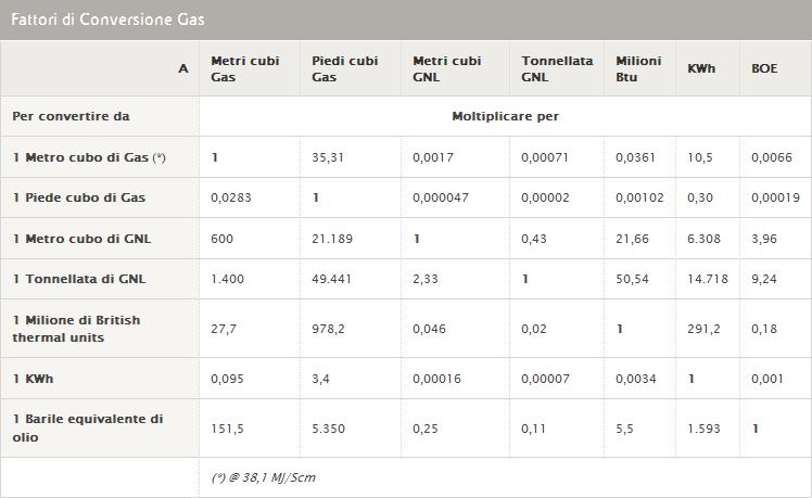 quanti kwh per metro cubo di metano