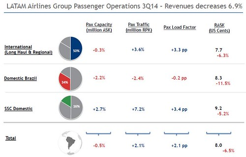 LATAM Airlines Resultados financieros 3Q14 (2) (LATAM Airlines)