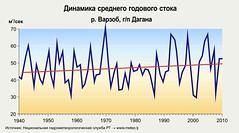 Mean yearly flow dynamics: Varzob river / Динамика среднего годового стока: р. Варзоб