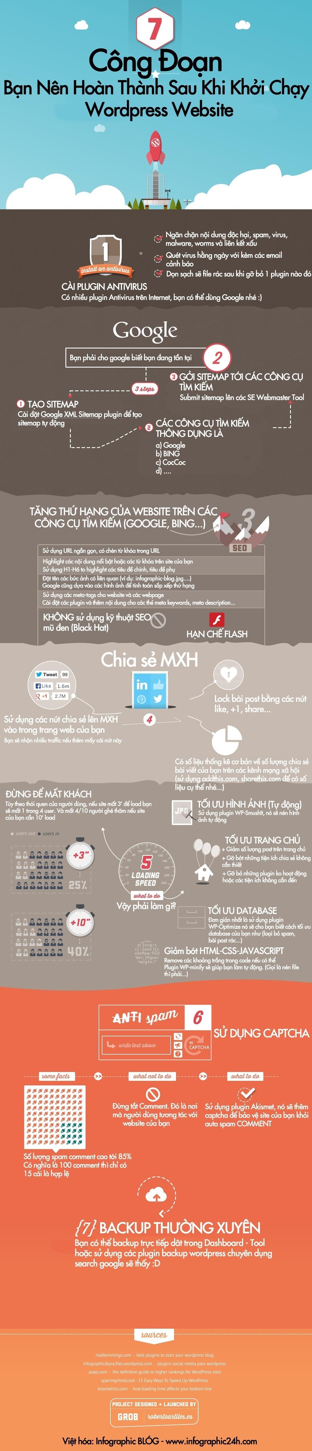 Infographic - 7 Công Đoạn Cần Hoàn Thành Sau Khi Tạo Site WordPress
