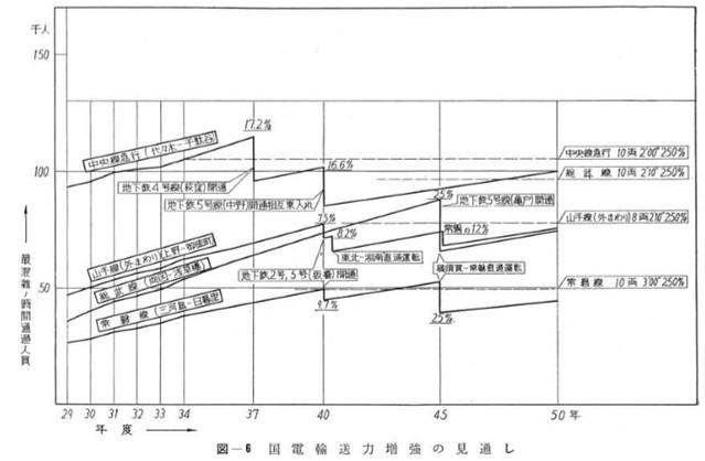 常磐線と横須賀線の相互の乗り入れ2