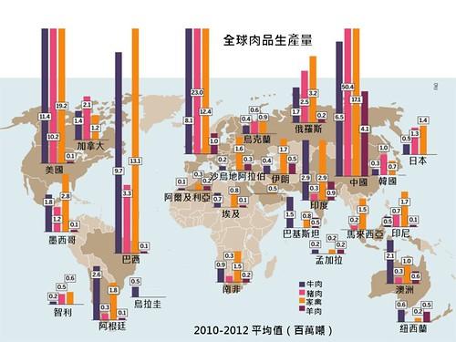 2010-2012全球肉品生產量比較圖。