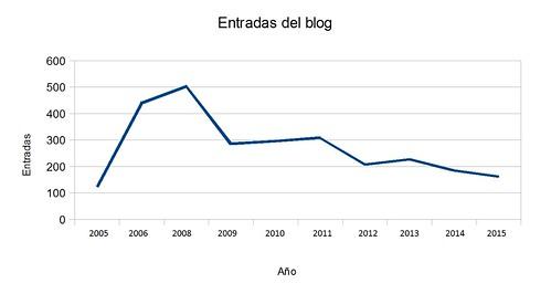 Estadisticas blog 02