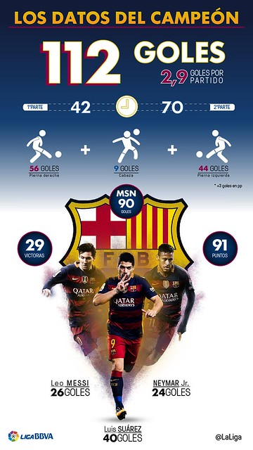 FC Barcelona: Estadísticas de la MSN