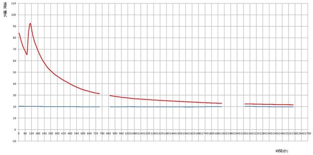 熱水降溫曲線