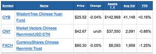 yuan ETFs