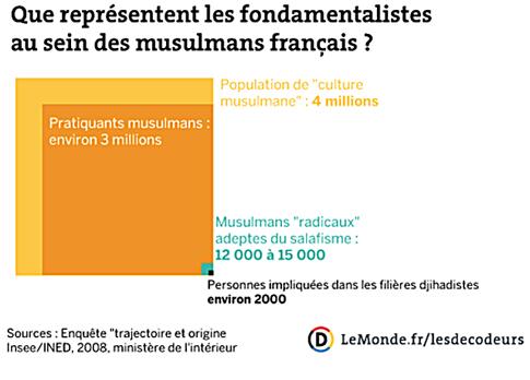 15a23 LMonde Quel est le poids de l'islam en France ? 2015 01 21 Uti 485