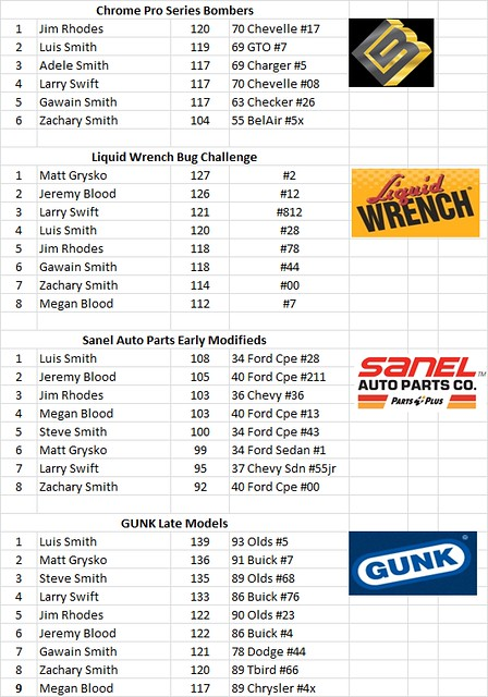 Charlestown, NH - Smith Scale Speedway Race Results 10/19 15034224913_5cd1cc34d1_z