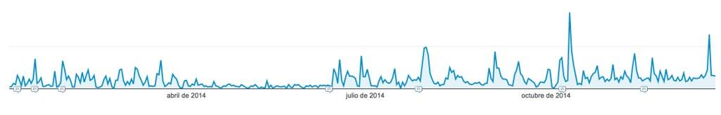 Statistics of 2014