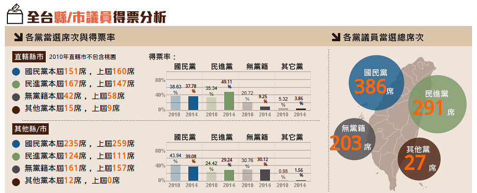 2014九合一大選,縣市議員得票分析,多以「變天形容」;圖片來源:擷取自Yahoo縣市開票分析