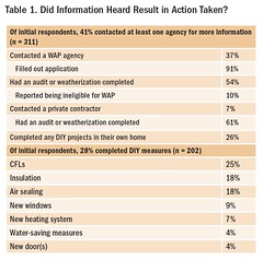 Table 1. Did Information Heard Result in Action Taken?