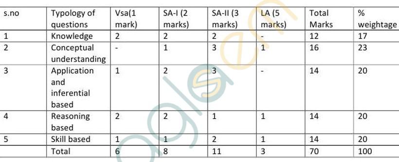 CBSE Class XII Marking Scheme 2015 Biotechnology