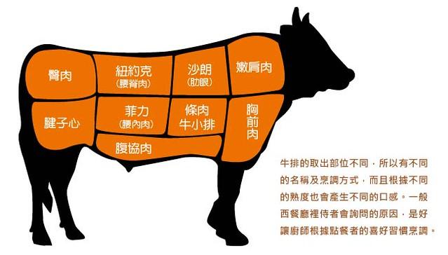 牛肉部位名稱