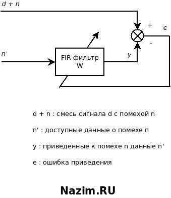 Адаптивный фильтр
