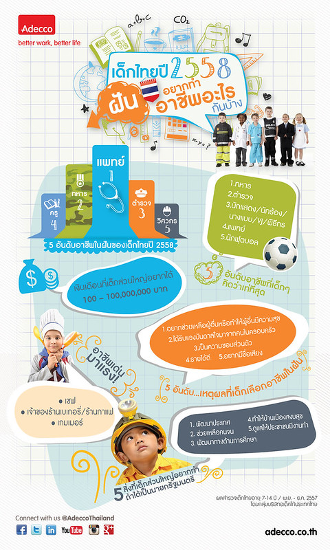 ผลสำรวจอาชีพในฝันของเด็กปี 2557 โดยกลุ่มบริษัทอเด็คโก้ประเทศไทย