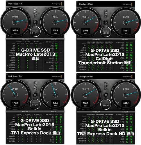 G-SSD-DIRECT