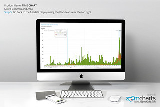 Step 5: Go back to the full data display using the Back feature at the top right. ZoomCharts Time Chart for imac
