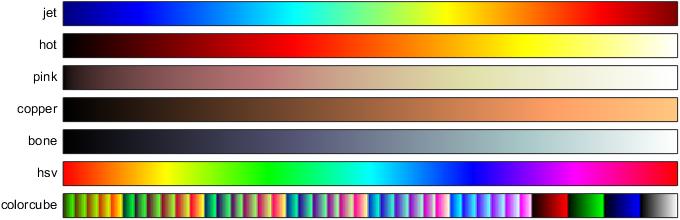 MATLAB colourmaps